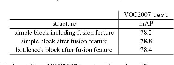 Figure 2 for FSSD: Feature Fusion Single Shot Multibox Detector