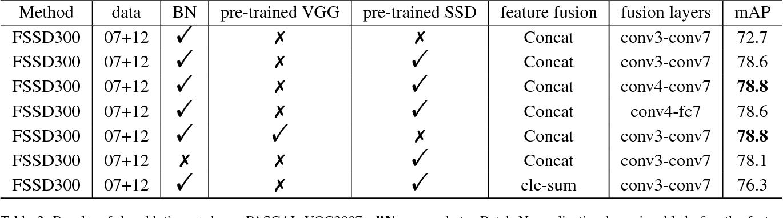 Figure 4 for FSSD: Feature Fusion Single Shot Multibox Detector