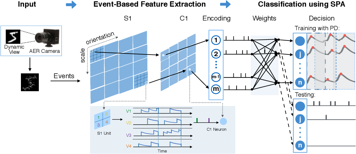 Figure 1 for Effective AER Object Classification Using Segmented Probability-Maximization Learning in Spiking Neural Networks