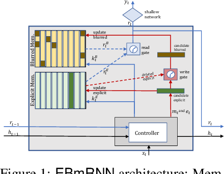 Figure 1 for Explicit-Blurred Memory Network for Analyzing Patient Electronic Health Records
