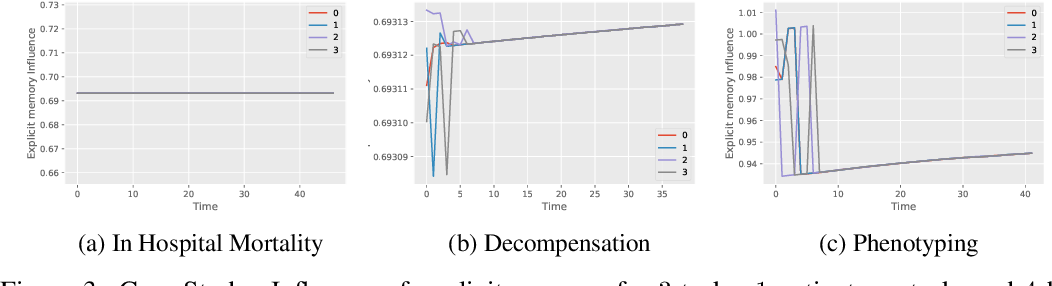 Figure 4 for Explicit-Blurred Memory Network for Analyzing Patient Electronic Health Records