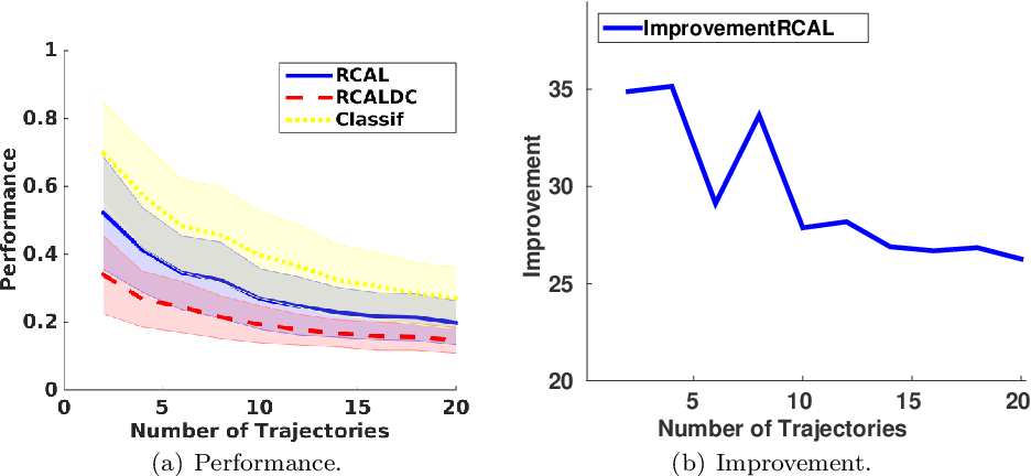 Figure 1 for Difference of Convex Functions Programming Applied to Control with Expert Data