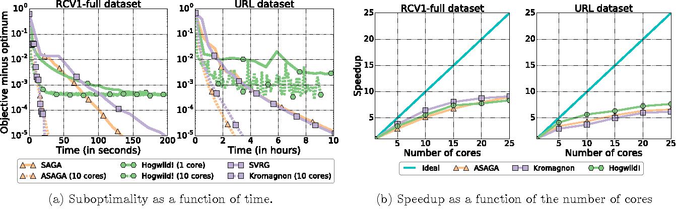 Figure 1 for ASAGA: Asynchronous Parallel SAGA