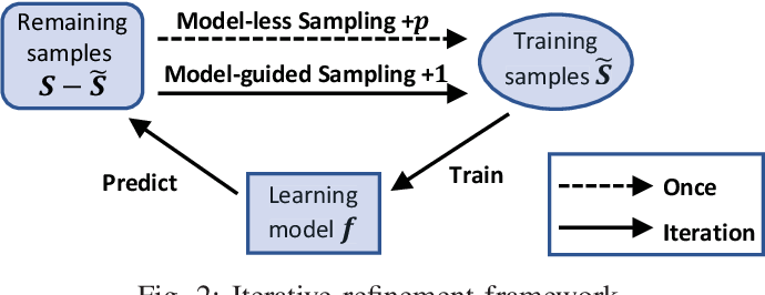 Figure 3 for FIST: A Feature-Importance Sampling and Tree-Based Method for Automatic Design Flow Parameter Tuning