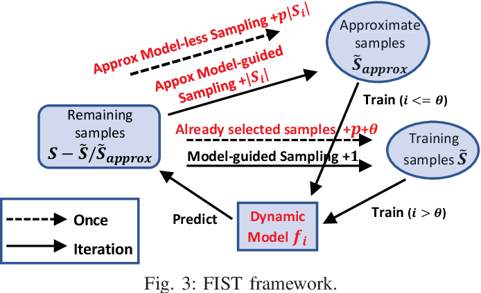 Figure 4 for FIST: A Feature-Importance Sampling and Tree-Based Method for Automatic Design Flow Parameter Tuning