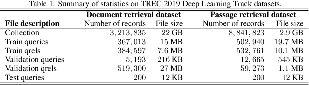 Figure 1 for Overview of the TREC 2020 deep learning track