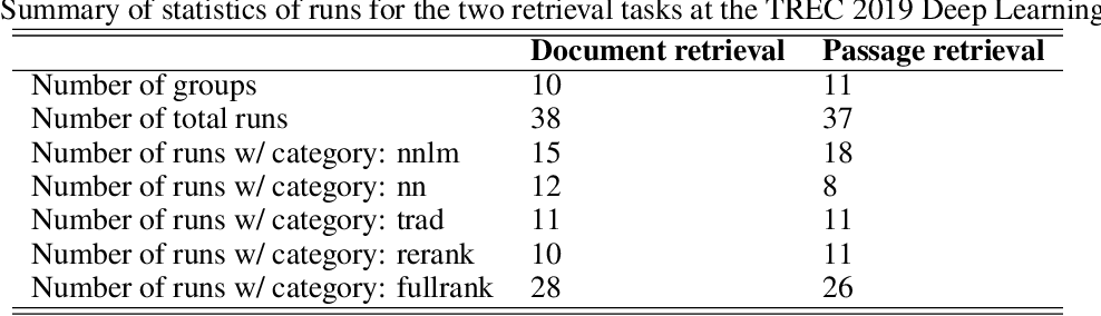 Figure 2 for Overview of the TREC 2020 deep learning track