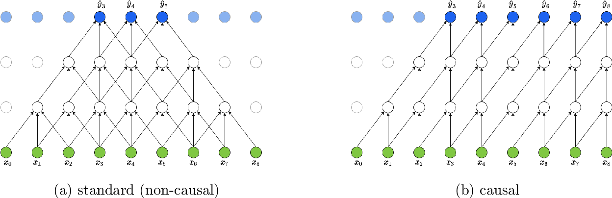 Figure 4 for Stock2Vec: A Hybrid Deep Learning Framework for Stock Market Prediction with Representation Learning and Temporal Convolutional Network