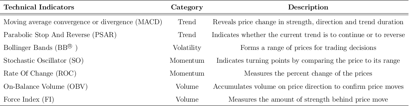 Figure 2 for Stock2Vec: A Hybrid Deep Learning Framework for Stock Market Prediction with Representation Learning and Temporal Convolutional Network