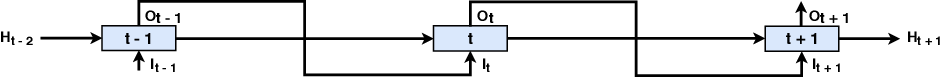 Figure 1 for Consistent Multiple Sequence Decoding