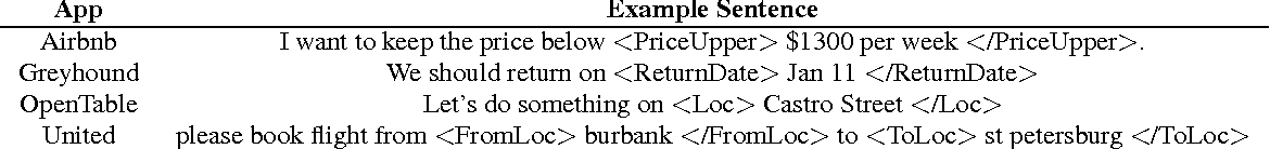 Figure 4 for Domain Adaptation of Recurrent Neural Networks for Natural Language Understanding