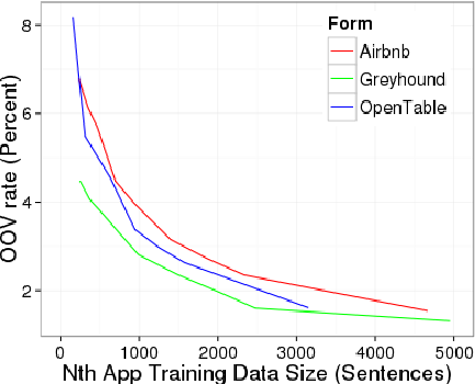 Figure 3 for Domain Adaptation of Recurrent Neural Networks for Natural Language Understanding