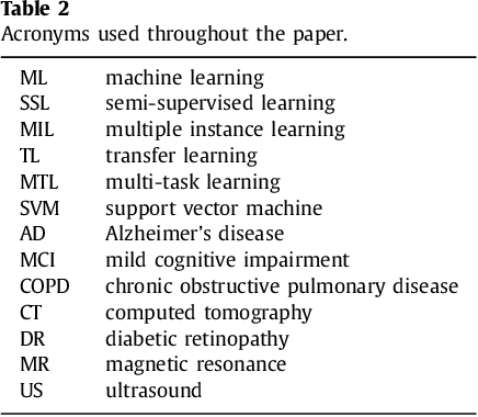 Figure 3 for Not-so-supervised: a survey of semi-supervised, multi-instance, and transfer learning in medical image analysis