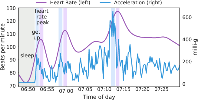 Figure 1 for Self-supervised transfer learning of physiological representations from free-living wearable data