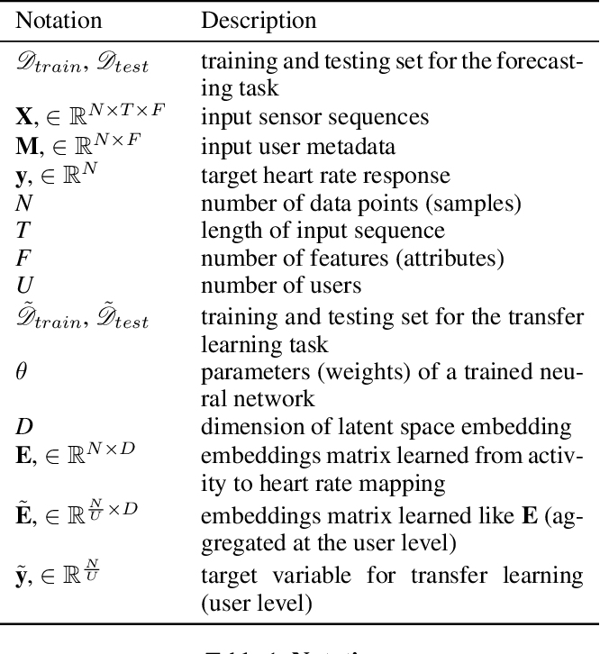 Figure 2 for Self-supervised transfer learning of physiological representations from free-living wearable data