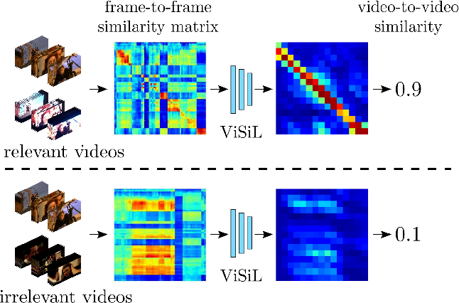 Figure 1 for ViSiL: Fine-grained Spatio-Temporal Video Similarity Learning