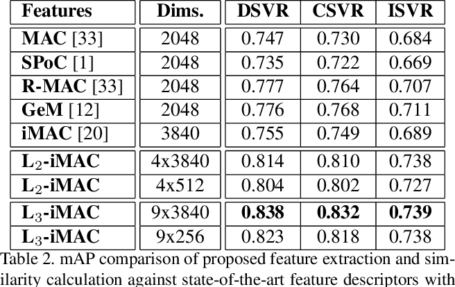 Figure 4 for ViSiL: Fine-grained Spatio-Temporal Video Similarity Learning