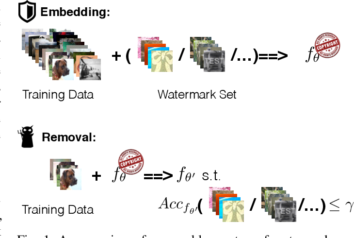 Figure 1 for REFIT: a Unified Watermark Removal Framework for Deep Learning Systems with Limited Data