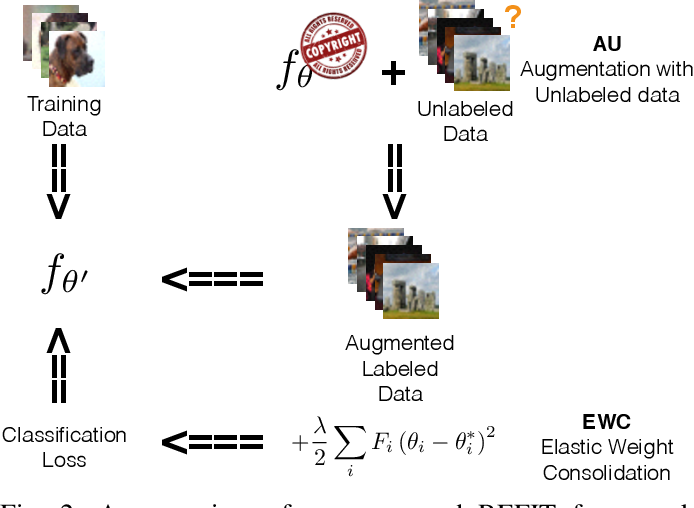 Figure 2 for REFIT: a Unified Watermark Removal Framework for Deep Learning Systems with Limited Data