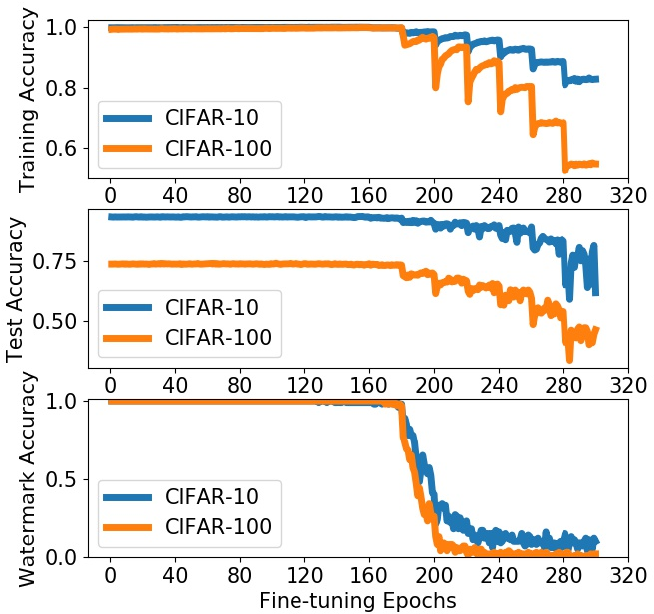 Figure 3 for REFIT: a Unified Watermark Removal Framework for Deep Learning Systems with Limited Data