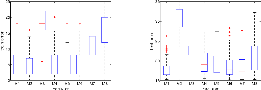 Figure 3 for Efficient Learning of Sparse Conditional Random Fields for Supervised Sequence Labelling
