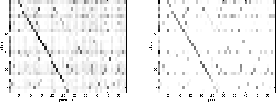 Figure 1 for Efficient Learning of Sparse Conditional Random Fields for Supervised Sequence Labelling