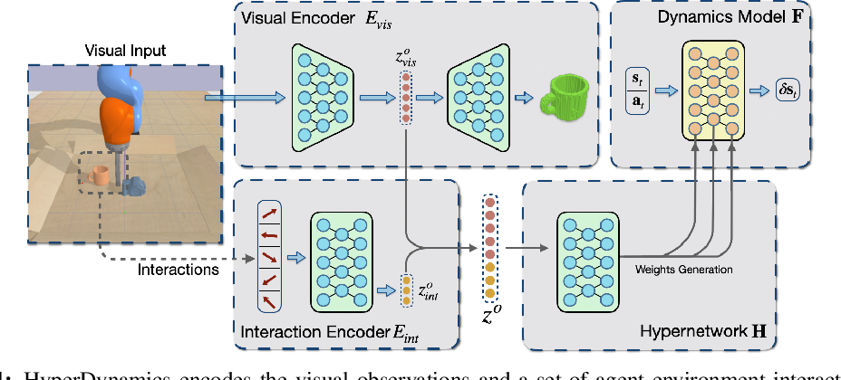Figure 1 for HyperDynamics: Meta-Learning Object and Agent Dynamics with Hypernetworks