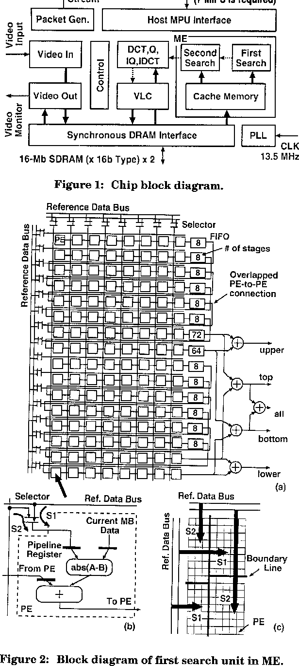 Figure 2: Block diagram of first search unit in ME.