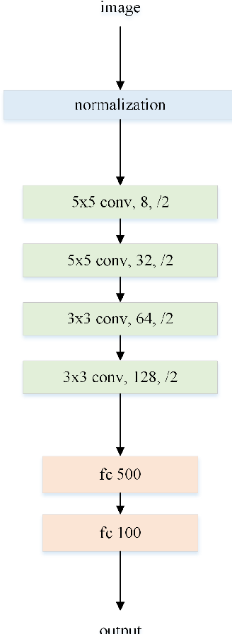 Figure 2 for A Model for Medical Diagnosis Based on Plantar Pressure