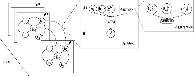 Figure 1 for Recursive Graphical Neural Networks for Text Classification