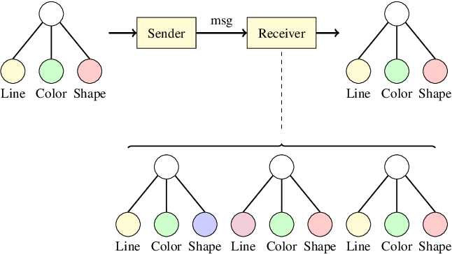 Figure 1 for Towards Graph Representation Learning in Emergent Communication
