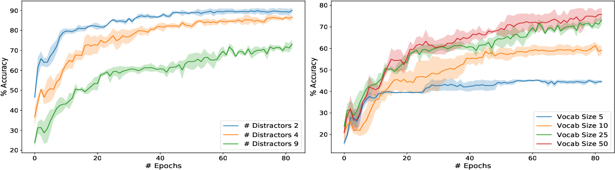 Figure 3 for Towards Graph Representation Learning in Emergent Communication