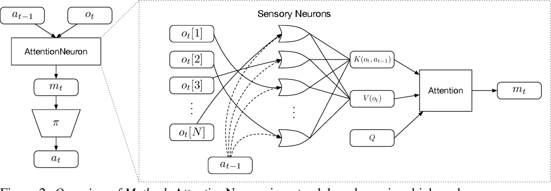 Figure 3 for The Sensory Neuron as a Transformer: Permutation-Invariant Neural Networks for Reinforcement Learning
