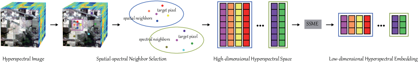 Figure 1 for Spatial-Spectral Manifold Embedding of Hyperspectral Data