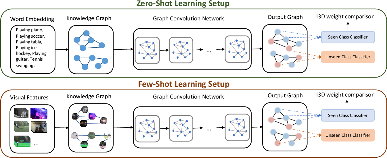 Figure 3 for All About Knowledge Graphs for Actions