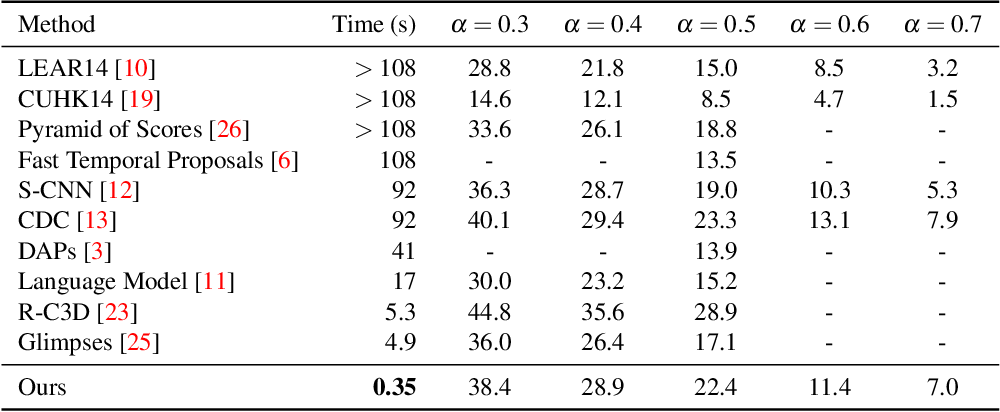 Figure 2 for Budget-Aware Activity Detection with A Recurrent Policy Network