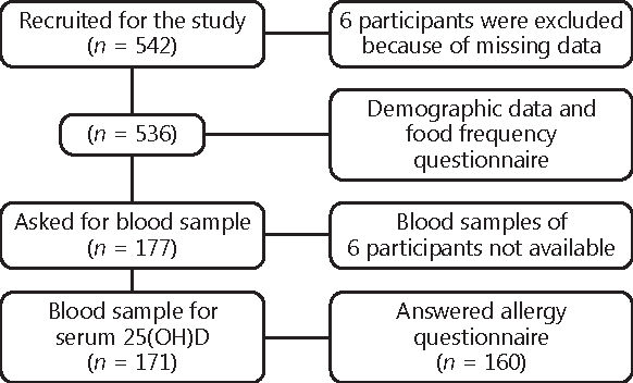 Figure 1 From A History Of Cows Milk Allergy Is Associated With