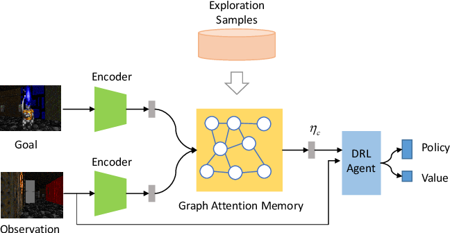 Figure 1 for Graph Attention Memory for Visual Navigation