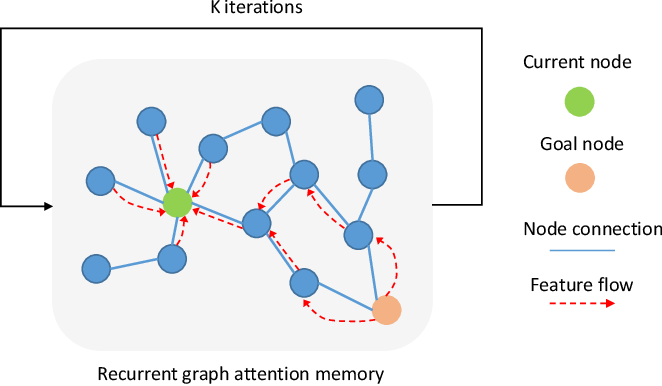 Figure 2 for Graph Attention Memory for Visual Navigation