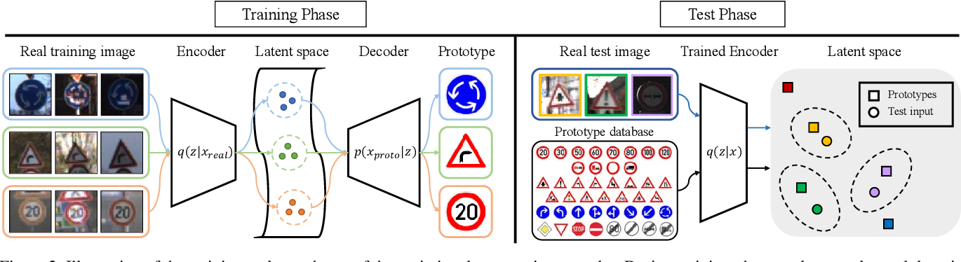 Figure 3 for Variational Prototyping-Encoder: One-Shot Learning with Prototypical Images