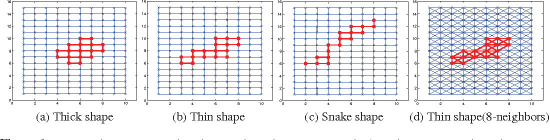 Figure 1 for Efficient Minimax Signal Detection on Graphs