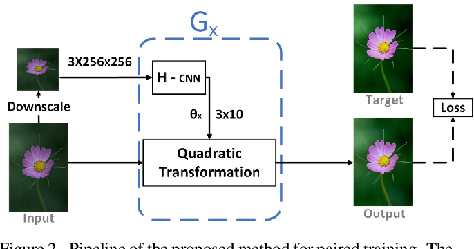 Figure 2 for Supervised and Unsupervised Learning of Parameterized Color Enhancement