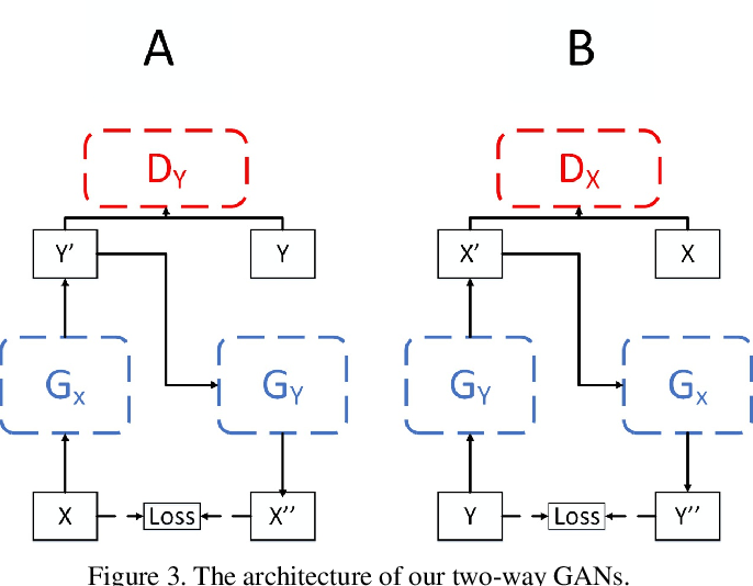 Figure 4 for Supervised and Unsupervised Learning of Parameterized Color Enhancement