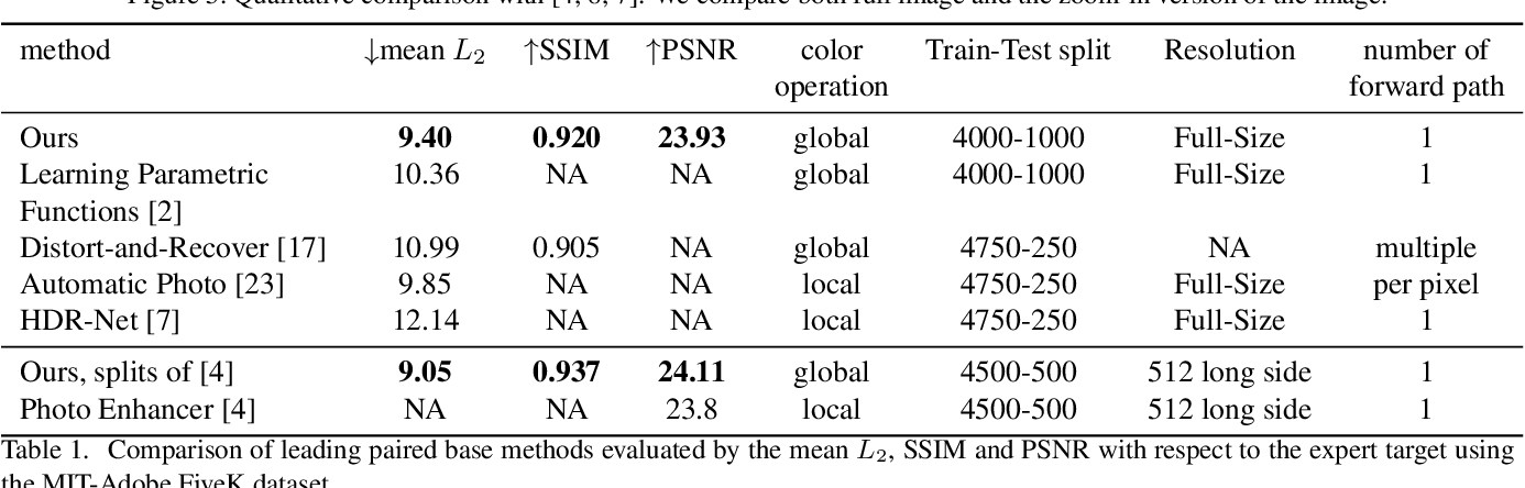 Figure 1 for Supervised and Unsupervised Learning of Parameterized Color Enhancement