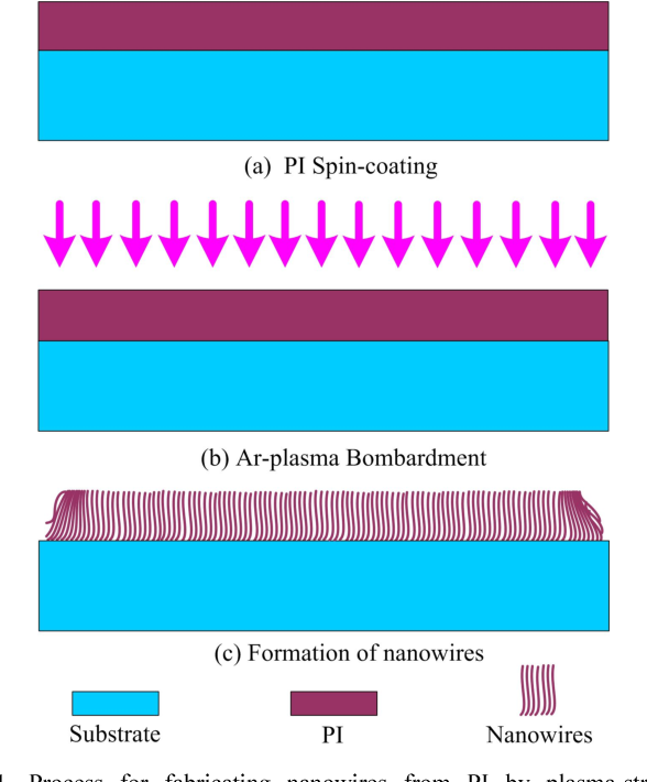 Fig. 1. Process for fabricating nanowires from PI by plasma-stripping technique