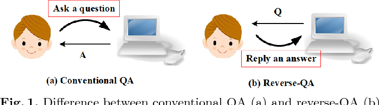 Figure 1 for Semi-interactive Attention Network for Answer Understanding in Reverse-QA