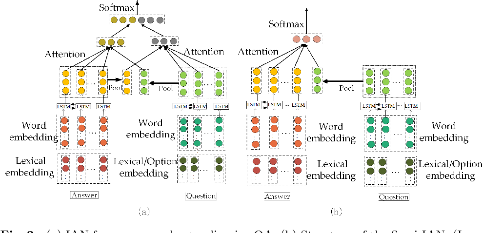 Figure 3 for Semi-interactive Attention Network for Answer Understanding in Reverse-QA