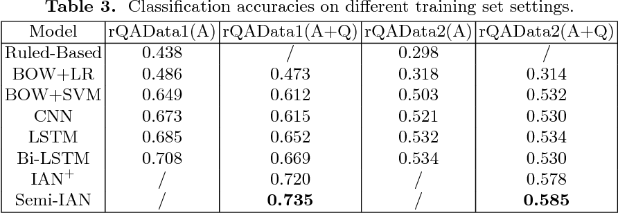 Figure 4 for Semi-interactive Attention Network for Answer Understanding in Reverse-QA