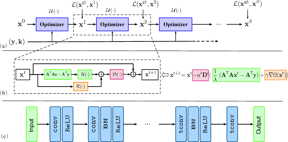 Figure 1 for Learning an Optimizer for Image Deconvolution