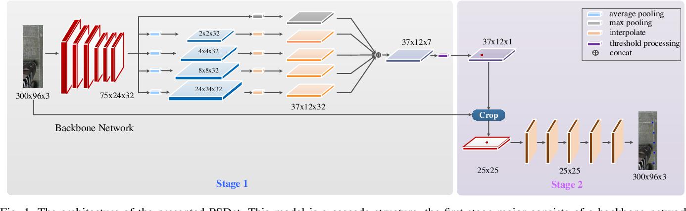 Figure 1 for PSDet: Efficient and Universal Parking Slot Detection
